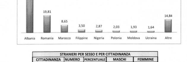 Statystyki w Pistoi – Polacy w gminie